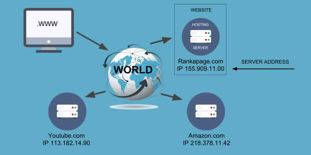 explaining how domain name IP address is working