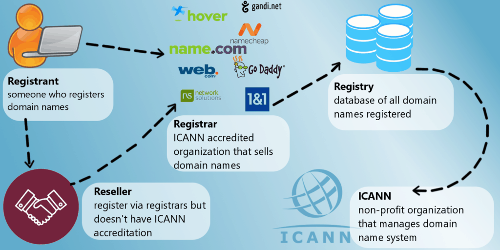 domain name registrar icann