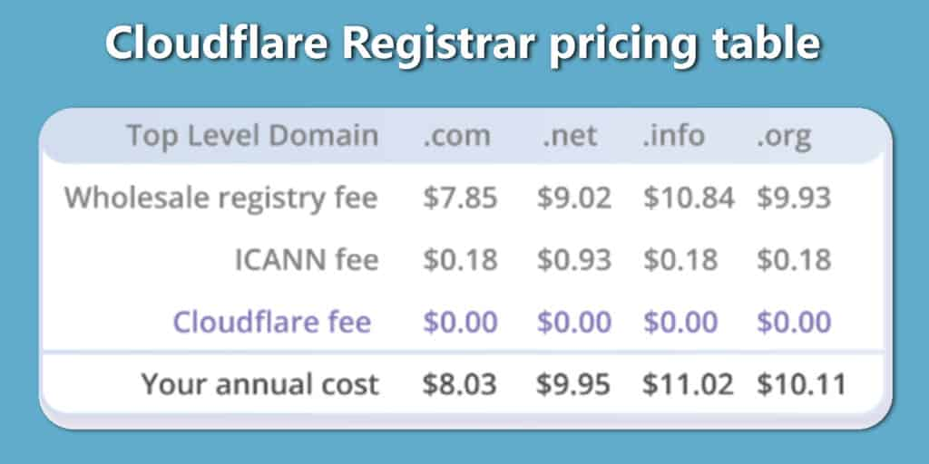 cloudflare registrar pricing for tlds